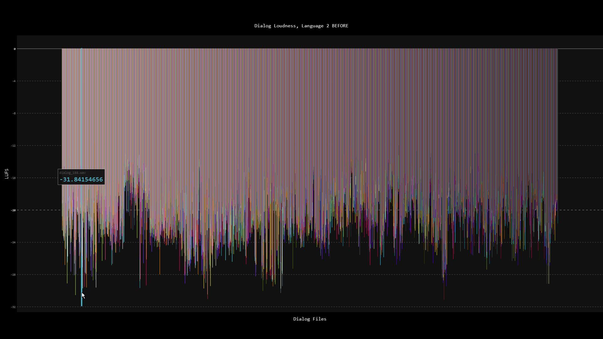 SVG chart of LUFS values per audio file.
