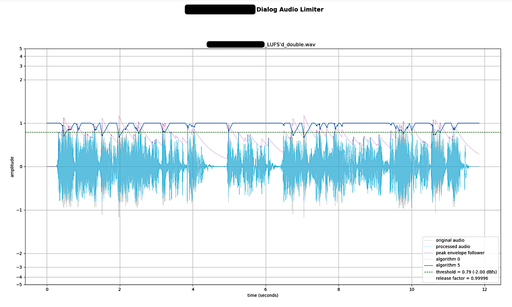 Image of audio DSP limiter affects on an audio waveform.